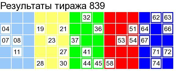 Лото Забава результат тиража 839